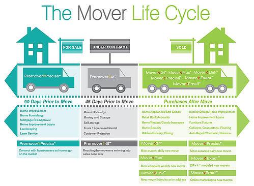 moverLifecycLR