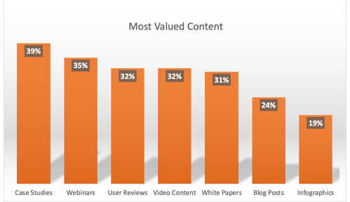 Influencer Content Value