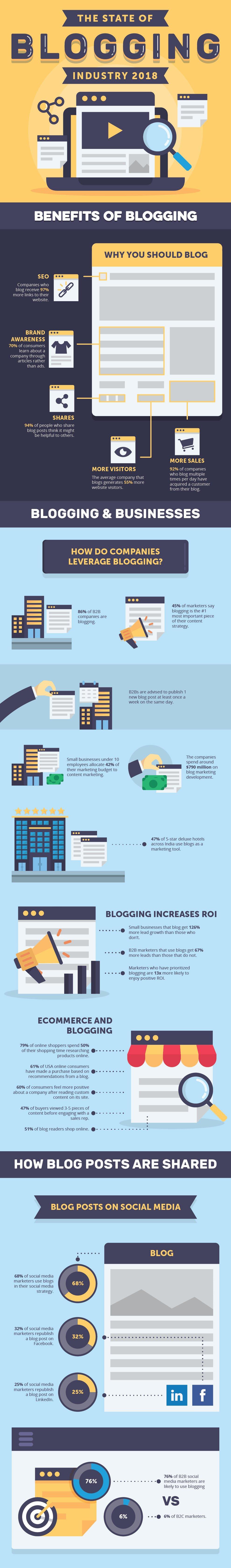 Infographic-blogging