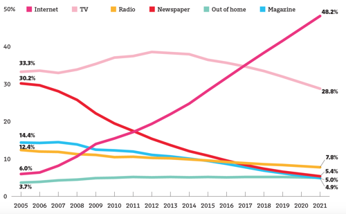 Media Ad Spending by Year