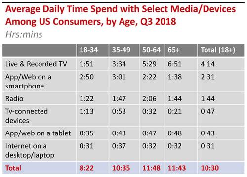 Media Consumption in America