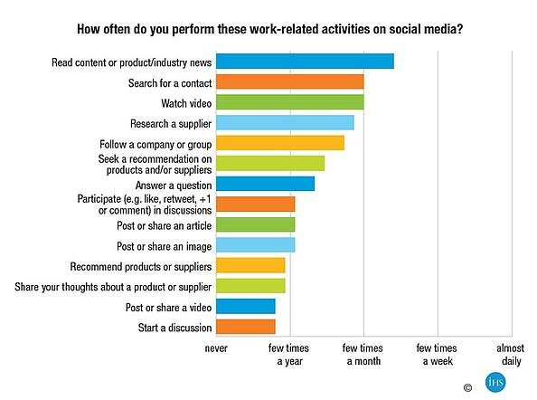 Social_Media_Frequency