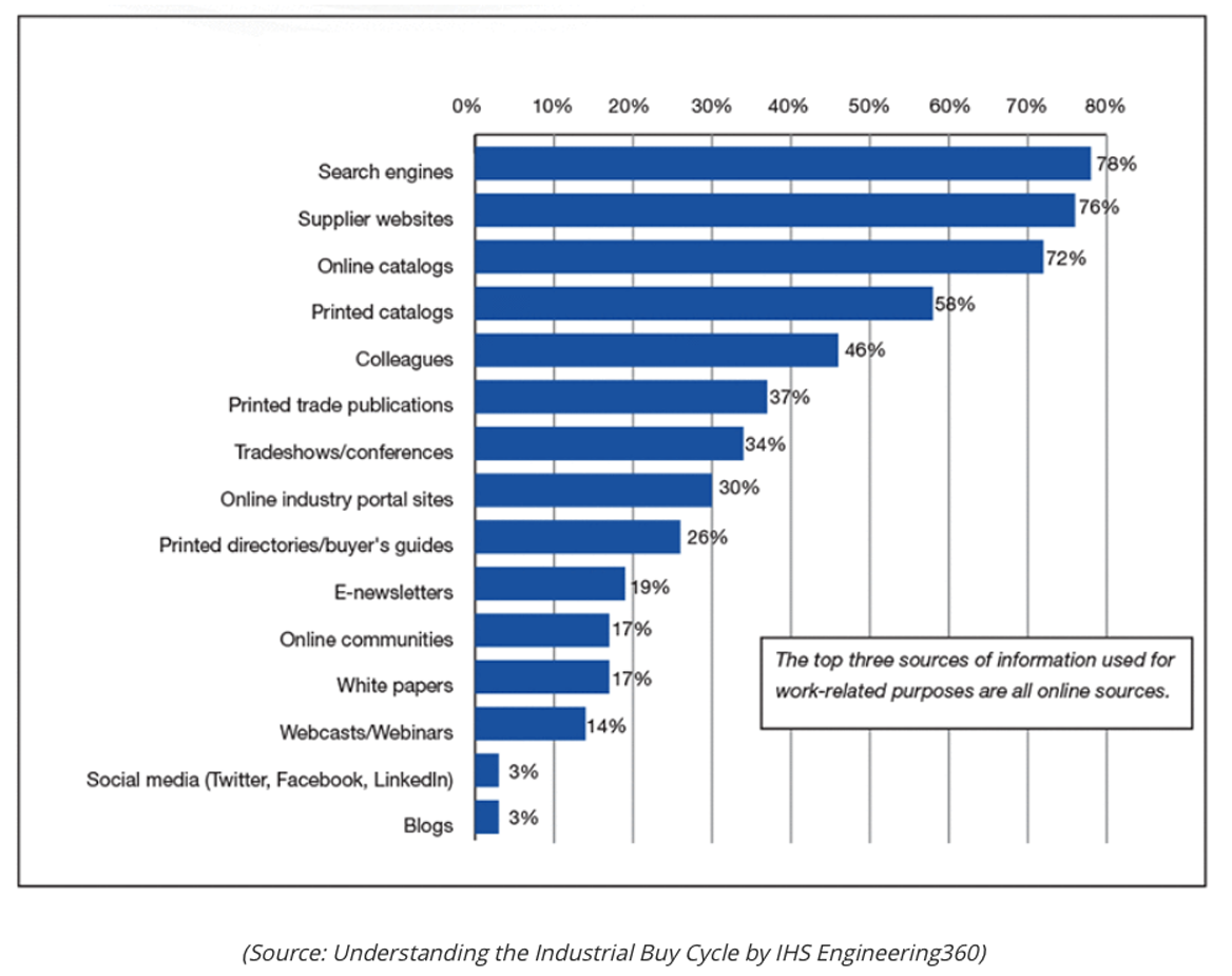 Top Sources for Industrial Buyer Research.png